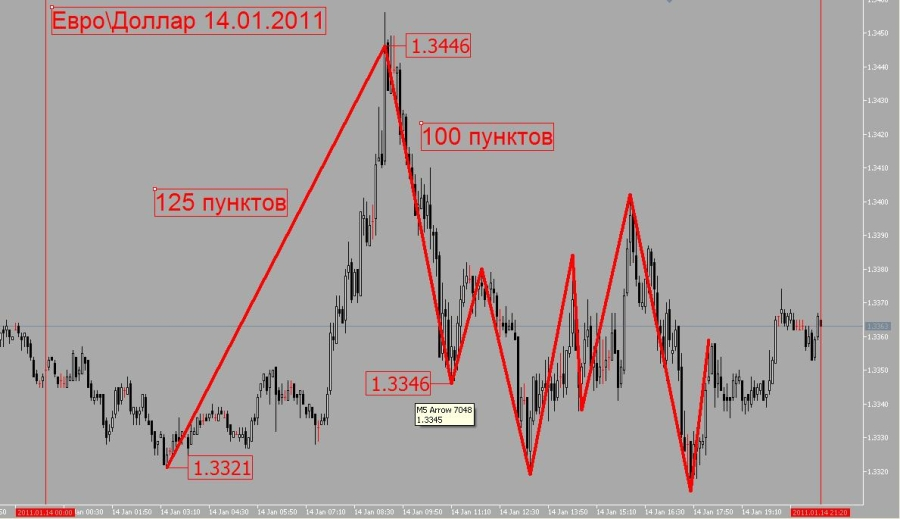 Курс евро в йошкар оле
